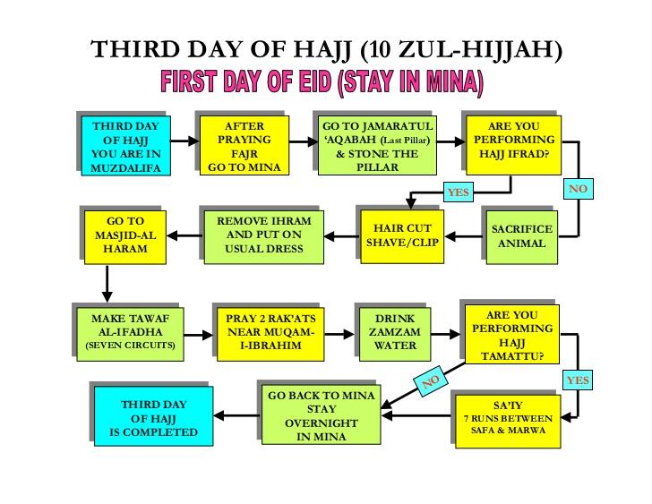 step by step hajj method